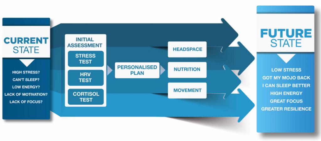 Infographic Business Turnaround